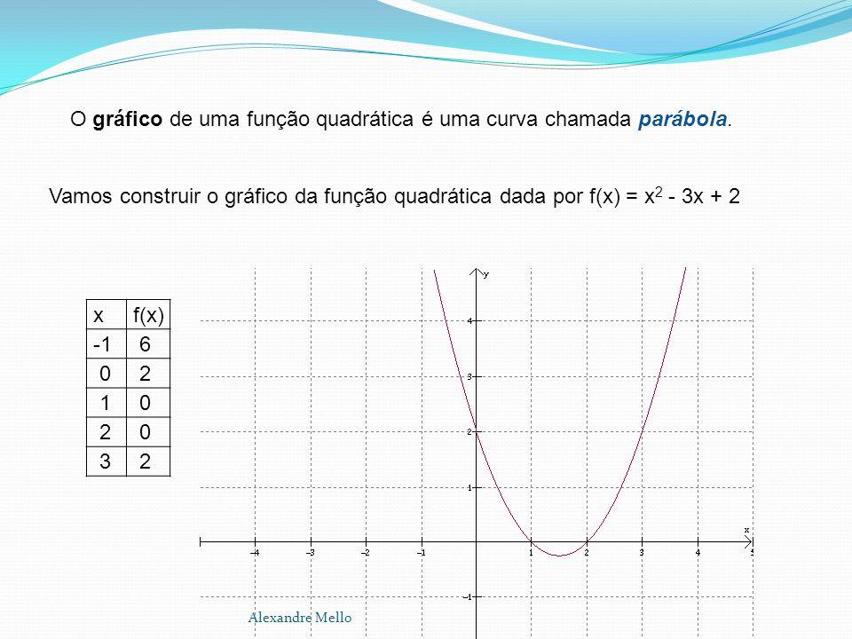 O gráfico de uma função quadrática é uma curva chamada parábola. Vamos construir o gráfico da função quadrática dada por f(x) = x 2 - 3x + 2 xf(x) 6 0