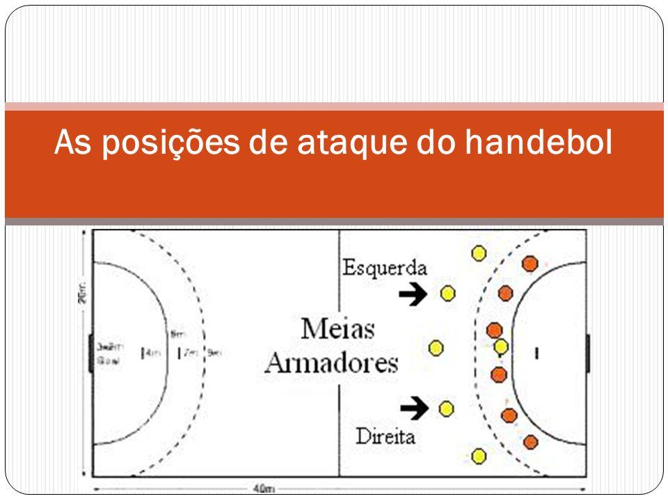 As posições de ataque do handebol