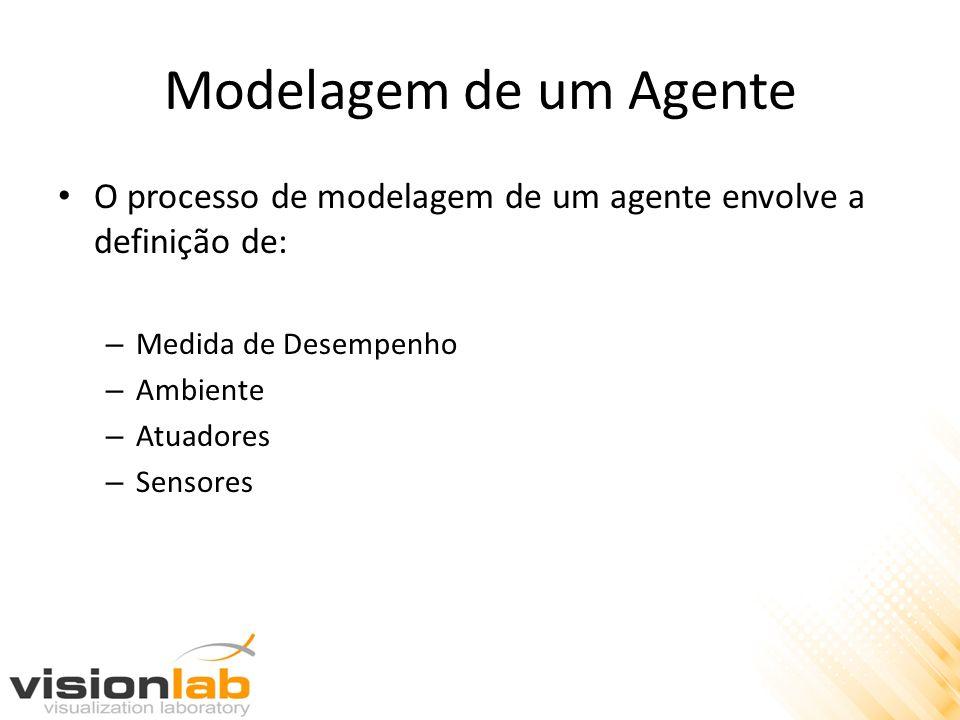 Modelagem de um Agente O processo de modelagem de um agente envolve a definição de: – Medida de Desempenho – Ambiente – Atuadores – Sensores