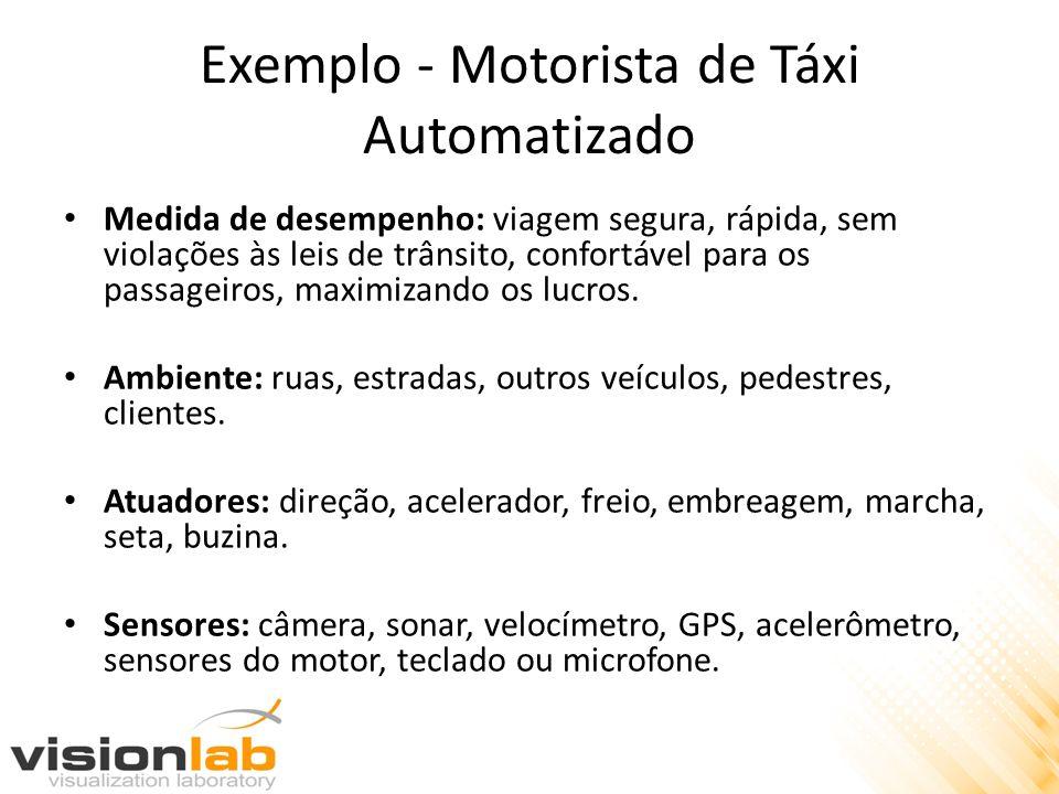 Exemplo - Motorista de Táxi Automatizado Medida de desempenho: viagem segura, rápida, sem violações às leis de trânsito, confortável para os passageir
