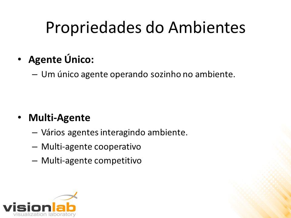 Propriedades do Ambientes Agente Único: – Um único agente operando sozinho no ambiente. Multi-Agente – Vários agentes interagindo ambiente. – Multi-ag