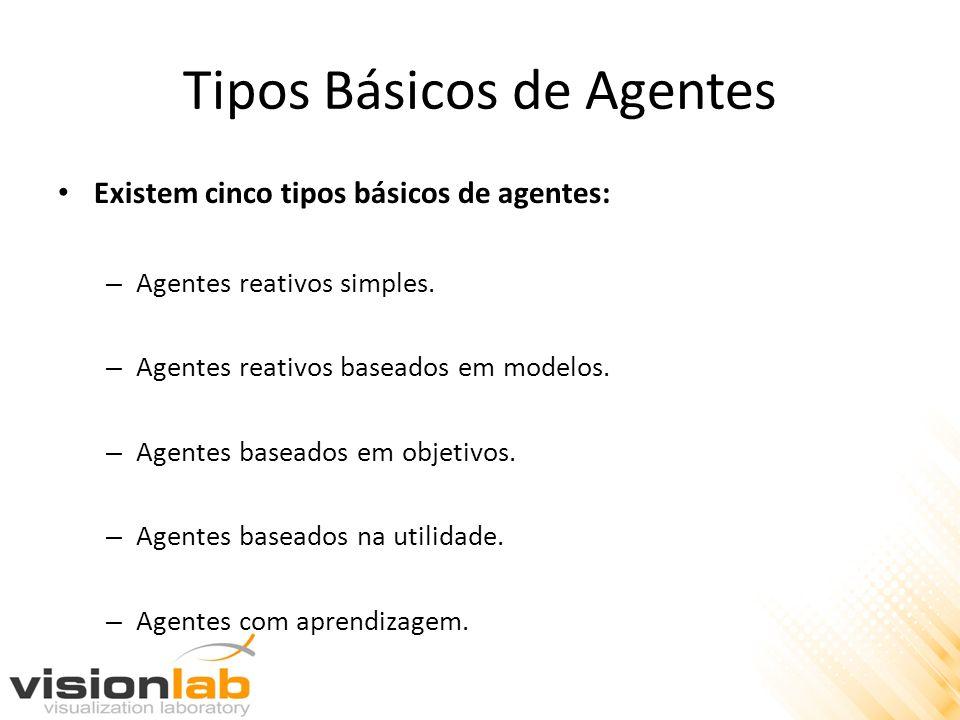 Tipos Básicos de Agentes Existem cinco tipos básicos de agentes: – Agentes reativos simples. – Agentes reativos baseados em modelos. – Agentes baseado