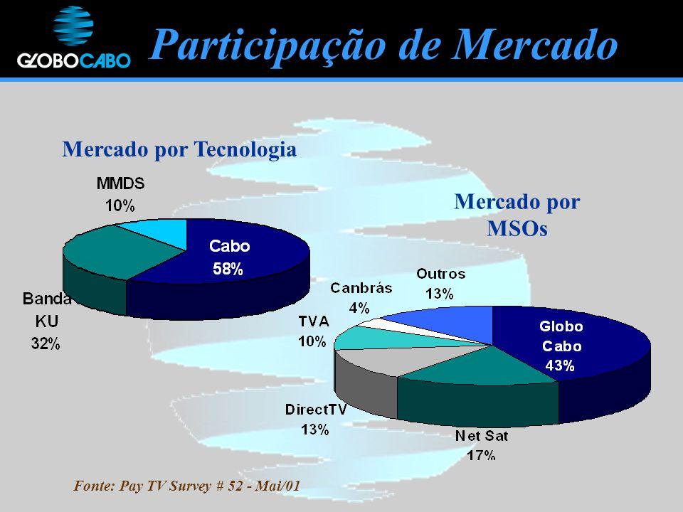 Mercado por Tecnologia Mercado por MSOs Participação de Mercado Fonte: Pay TV Survey # 52 - Mai/01
