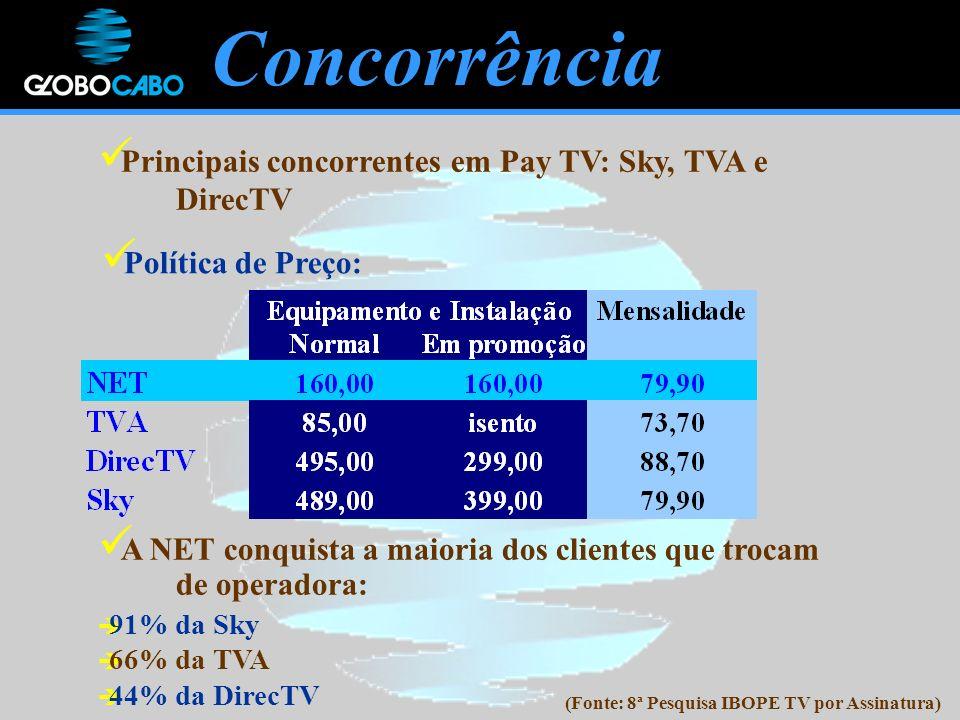 Principais concorrentes em Pay TV: Sky, TVA e DirecTV A NET conquista a maioria dos clientes que trocam de operadora: Política de Preço: (Fonte: 8ª Pesquisa IBOPE TV por Assinatura) 91% da Sky 66% da TVA 44% da DirecTV Concorrência