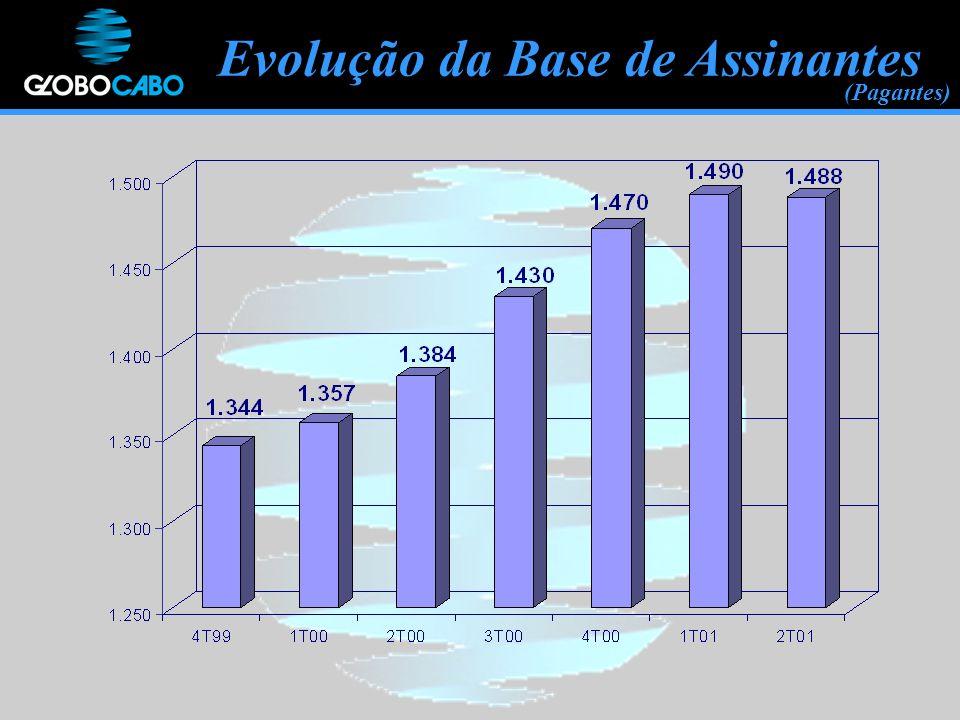 Evolução da Base de Assinantes (Pagantes)