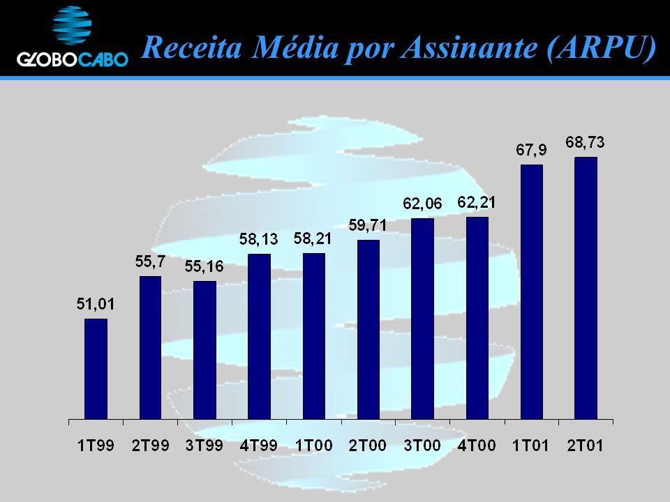 Receita Média por Assinante (ARPU)