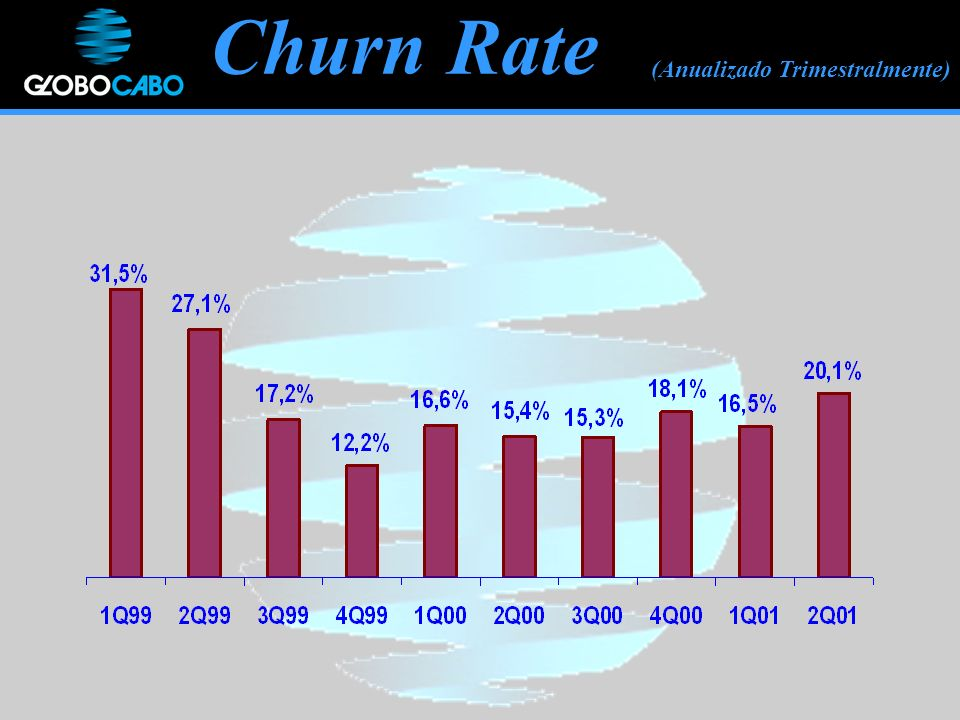 Churn Rate (Anualizado Trimestralmente)