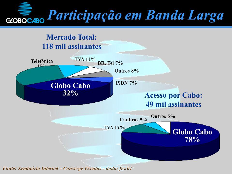 Outros 5% Canbrás 5% TVA 12% Participação em Banda Larga Mercado Total: 118 mil assinantes Acesso por Cabo: 49 mil assinantes Telefônica 35% ISDN 7% Outros 8% BR.