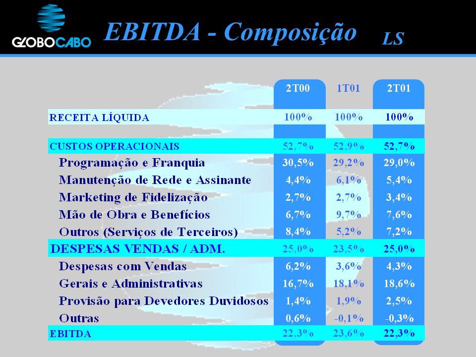 EBITDA - Composição LS