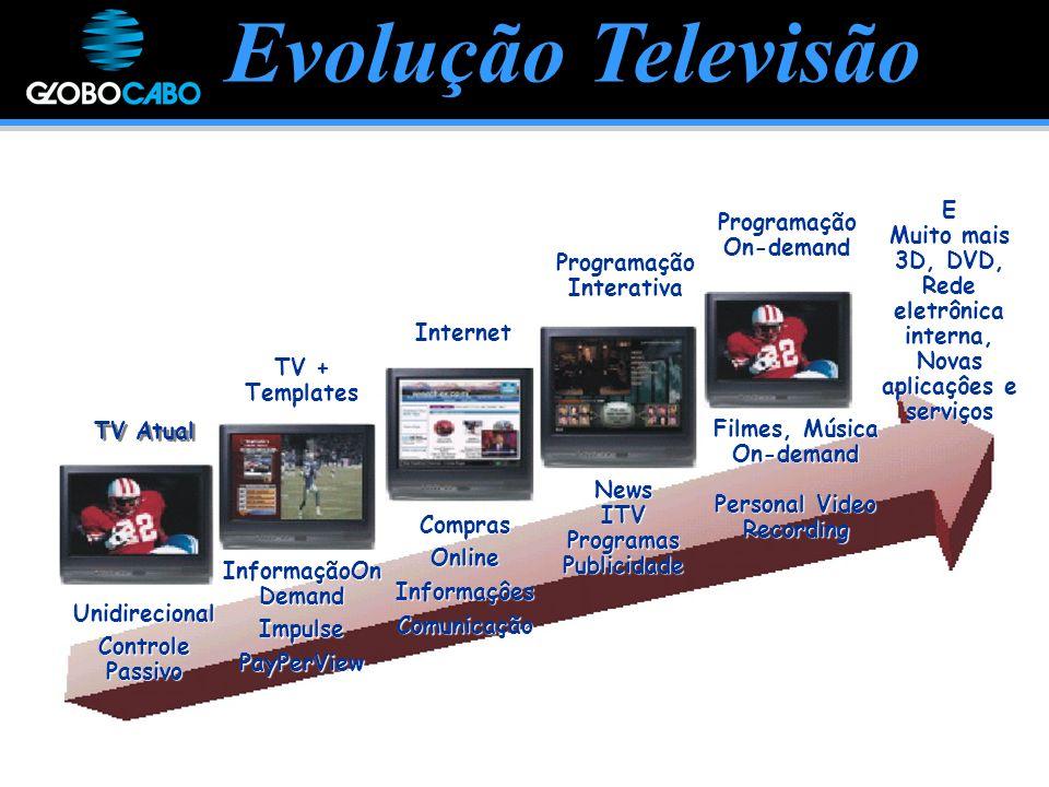 Evolução Televisão NewsITVProgramasPublicidadeE Muito mais 3D, DVD, Rede eletrônica interna, Novas aplicaçôes e serviçosComprasOnlineInformaçôesComunicação TV Atual ProgramaçãoInterativa Internet Programação On-demand TV + Templates Unidirecional Controle Passivo Filmes, Música On-demand Personal Video Recording InformaçãoOn Demand ImpulsePayPerView