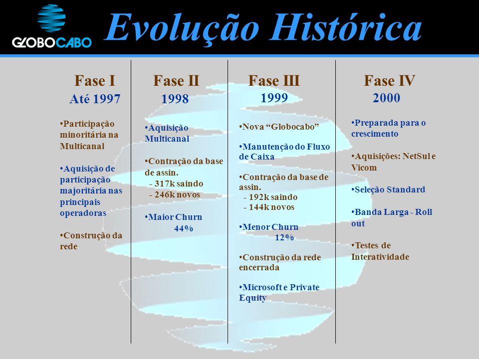 Evolução Histórica Fase IFase IIFase IV Até 1997 2000 1998 Participação minoritária na Multicanal Aquisição de participação majoritária nas principais operadoras Construção da rede Nova Globocabo Manutenção do Fluxo de Caixa Contração da base de assin.