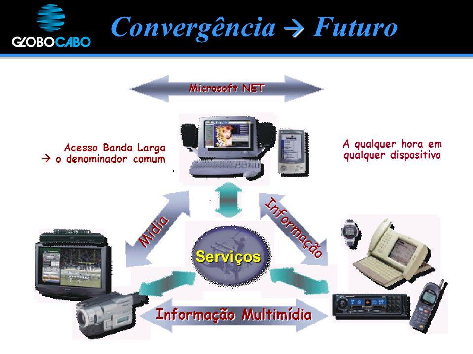 Convergência Futuro Midia Informação Informação Multimídia Serviços A qualquer hora em qualquer dispositivo Microsoft NET Acesso Banda Larga o denominador comum o denominador comum