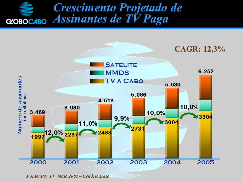 Fonte: Pay TV maio 2001 – Cenário Base Número de assinantes (em milhões) 5.066 4.513 3.980 3.469 6.252 5.630 200020012002200320042005 Satélite MMDS TV a Cabo 1997 2237 3304 3004 2731 2483 12,0% 11,0% 9,9% 10,0% CAGR: 12,3% Crescimento Projetado de Assinantes de TV Paga