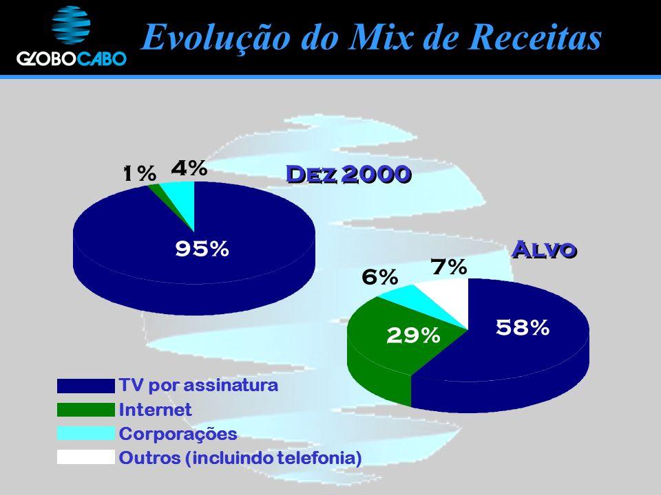Evolução do Mix de Receitas Dez 2000 Alvo 95% 1% 4% 58% 29% 6% 7% TV por assinatura Internet Corporações Outros (incluindo telefonia)