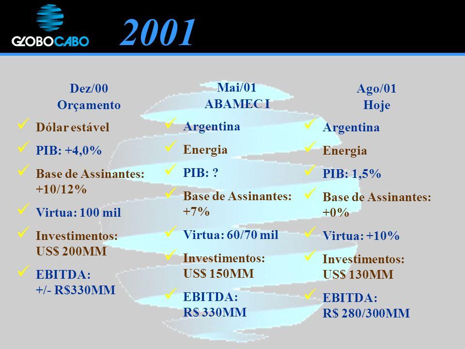 2001 Dez/00 Orçamento Dólar estável PIB: +4,0% Base de Assinantes: +10/12% Virtua: 100 mil Investimentos: US$ 200MM EBITDA: +/- R$330MM Mai/01 ABAMEC I Argentina Energia PIB: .