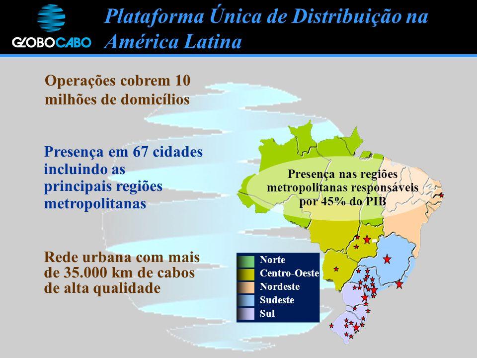 Plataforma Única de Distribuição na América Latina Norte Centro-Oeste Nordeste Sudeste Sul Rede urbana com mais de 35.000 km de cabos de alta qualidade Presença em 67 cidades incluindo as principais regiões metropolitanas Presença nas regiões metropolitanas responsáveis por 45% do PIB Operações cobrem 10 milhões de domicílios
