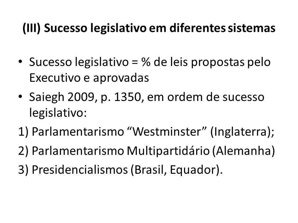(III) Sucesso legislativo em diferentes sistemas Sucesso legislativo = % de leis propostas pelo Executivo e aprovadas Saiegh 2009, p. 1350, em ordem d