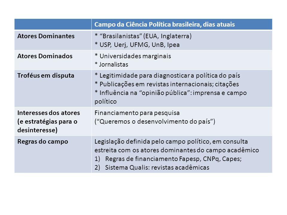 Campo da Ciência Política brasileira, dias atuais Atores Dominantes* Brasilanistas (EUA, Inglaterra) * USP, Uerj, UFMG, UnB, Ipea Atores Dominados* Un