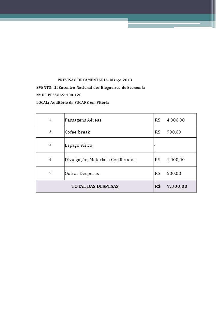 PREVISÃO ORÇAMENTÁRIA- Março 2013 EVENTO: III Encontro Nacional dos Blogueiros de Economia Nº DE PESSOAS: 100-120 LOCAL: Auditório da FUCAPE em Vitória 1 Passagens Aéreas R$ 4.900,00 2 Cofee-break R$ 900,00 3 Espaço Físico- 4 Divulgação, Material e Certificados R$ 1.000,00 5 Outras Despesas R$ 500,00 TOTAL DAS DESPESAS R$ 7.300,00