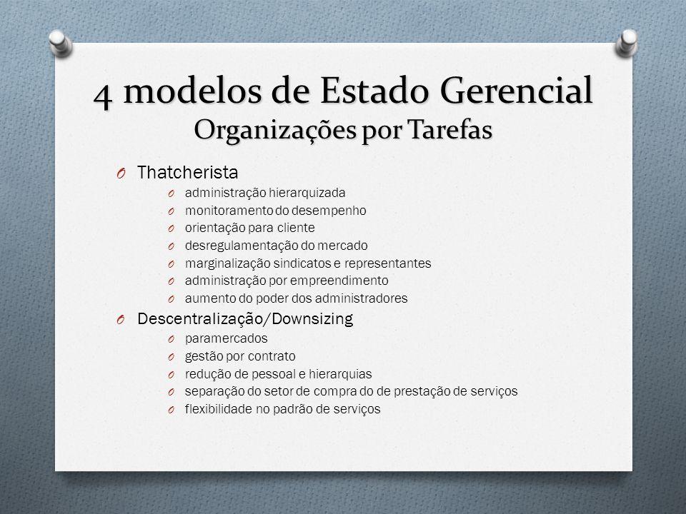 4 modelos de Estado Gerencial Organizações por Tarefas O Thatcherista O administração hierarquizada O monitoramento do desempenho O orientação para cl
