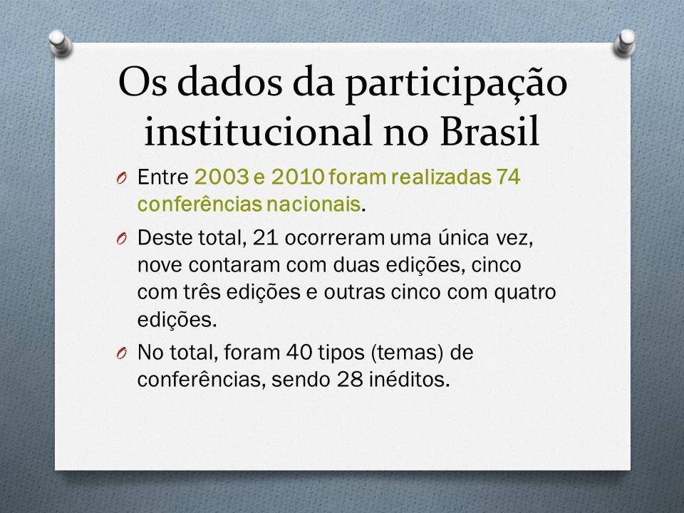 Os dados da participação institucional no Brasil O Entre 2003 e 2010 foram realizadas 74 conferências nacionais. O Deste total, 21 ocorreram uma única