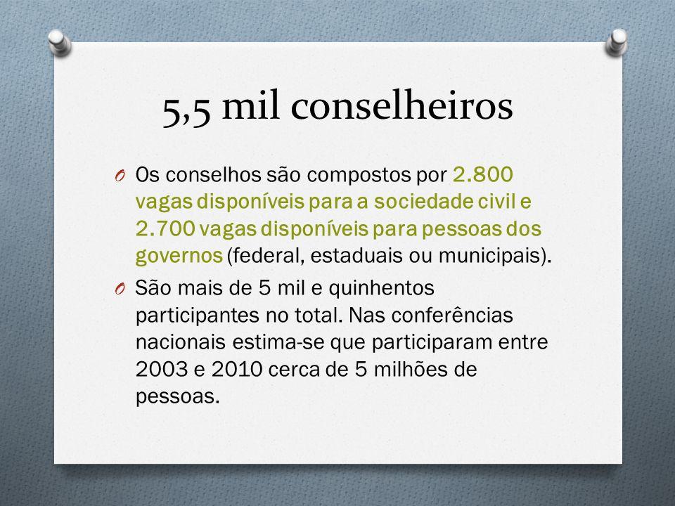 5,5 mil conselheiros O Os conselhos são compostos por 2.800 vagas disponíveis para a sociedade civil e 2.700 vagas disponíveis para pessoas dos govern