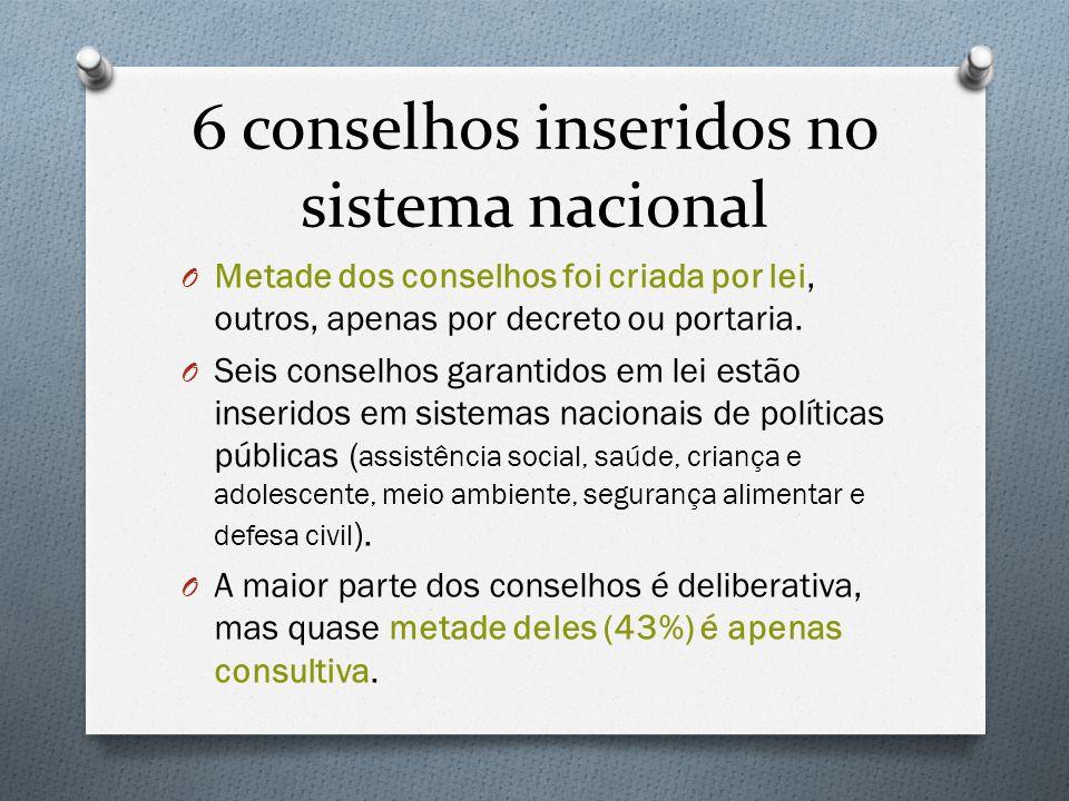 6 conselhos inseridos no sistema nacional O Metade dos conselhos foi criada por lei, outros, apenas por decreto ou portaria. O Seis conselhos garantid
