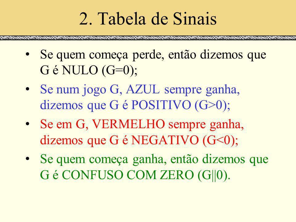 2. Tabela de Sinais Se quem começa perde, então dizemos que G é NULO (G=0); Se num jogo G, AZUL sempre ganha, dizemos que G é POSITIVO (G>0); Se em G,