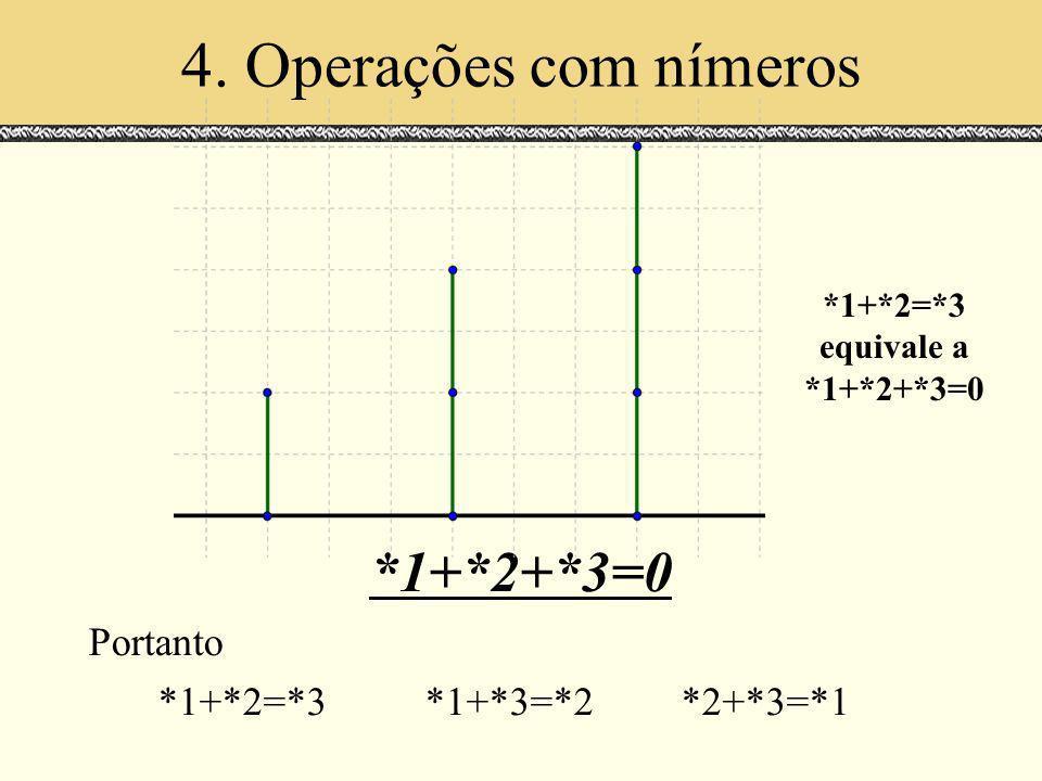 4. Operações com nímeros *1+*2+*3=0 Portanto *1+*2=*3*1+*3=*2*2+*3=*1 *1+*2=*3 equivale a *1+*2+*3=0