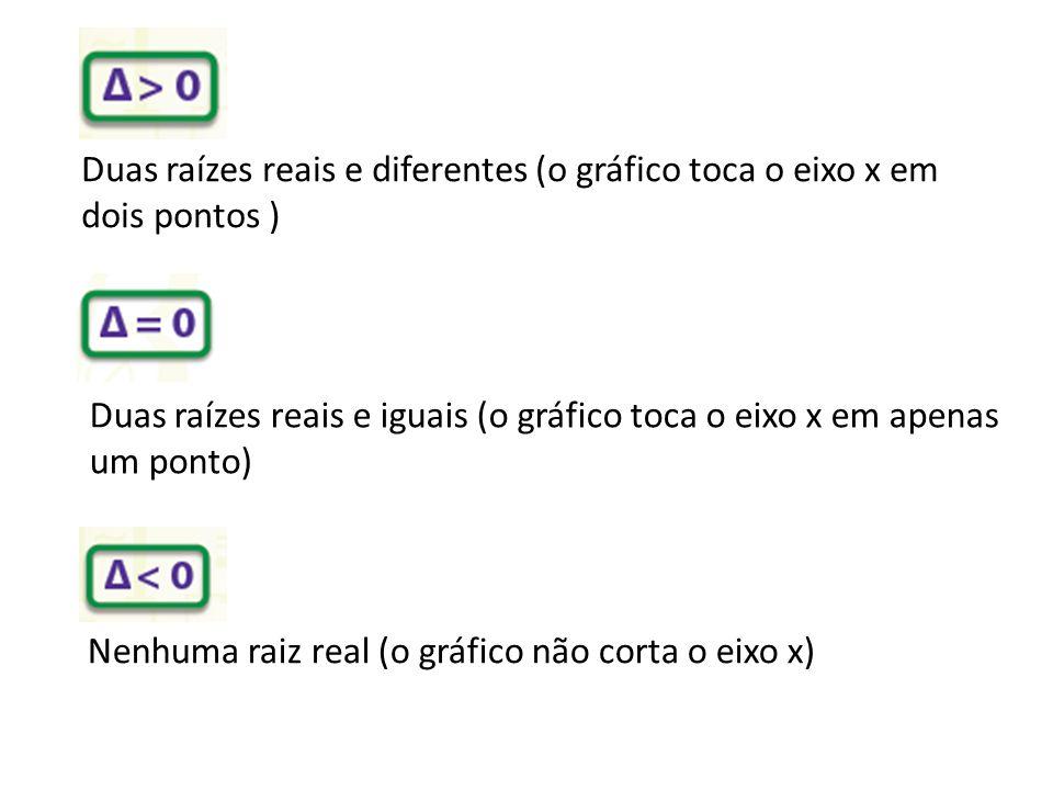 Duas raízes reais e diferentes (o gráfico toca o eixo x em dois pontos ) Duas raízes reais e iguais (o gráfico toca o eixo x em apenas um ponto) Nenhuma raiz real (o gráfico não corta o eixo x)