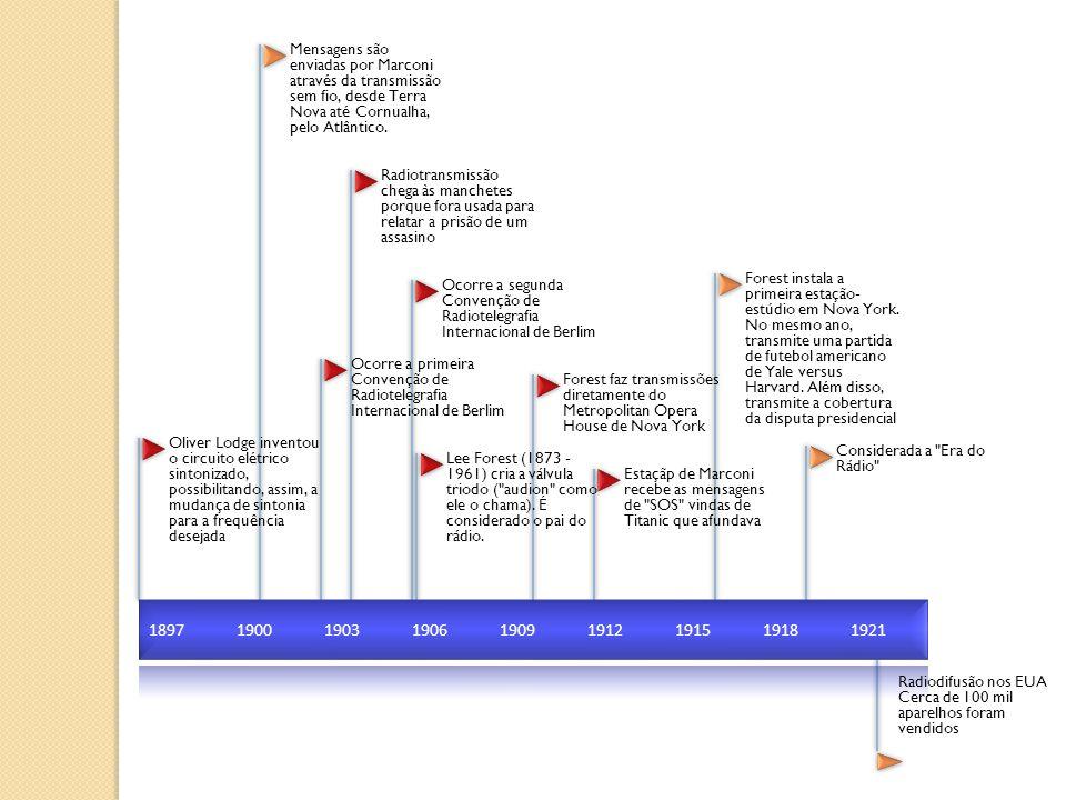 1922192319241925 São lançados os primeiros estudos sobre radiotelegrafia Cerca de 5,5 milhões de aparelhos em uso nos EUA Mais de meio milhão de rádio são vendidos Cerca de 382 emissoras existiam nos Estados Unidos