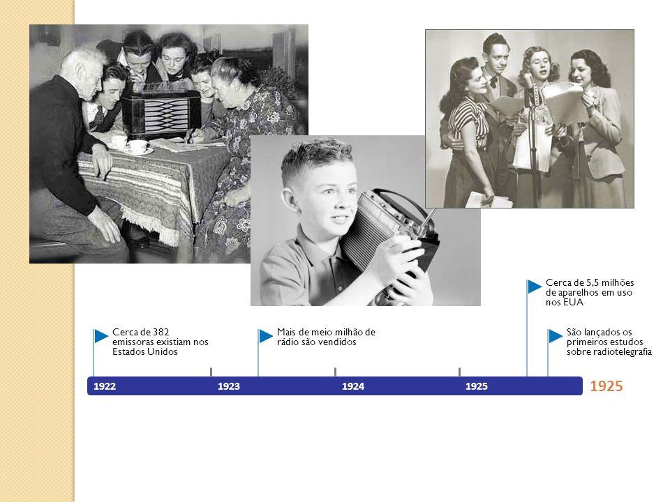 1922192319241925 São lançados os primeiros estudos sobre radiotelegrafia Cerca de 5,5 milhões de aparelhos em uso nos EUA Mais de meio milhão de rádio