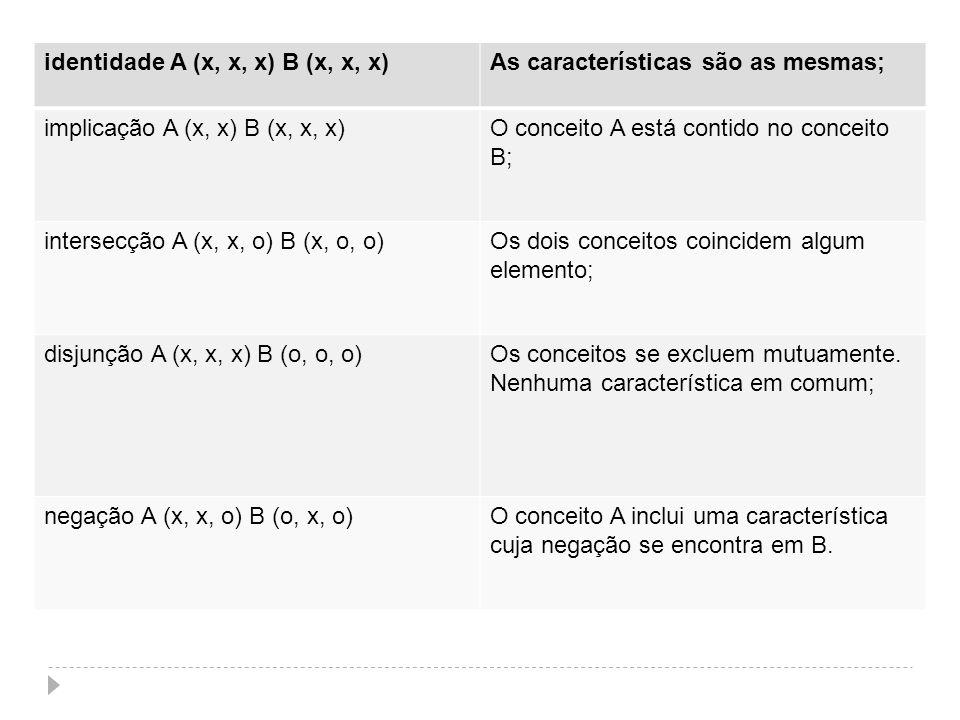 identidade A (x, x, x) B (x, x, x)As características são as mesmas; implicação A (x, x) B (x, x, x)O conceito A está contido no conceito B; intersecçã