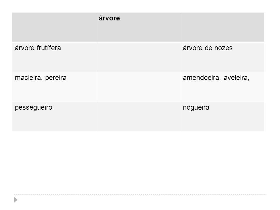 árvore árvore frutíferaárvore de nozes macieira, pereiraamendoeira, aveleira, pessegueironogueira