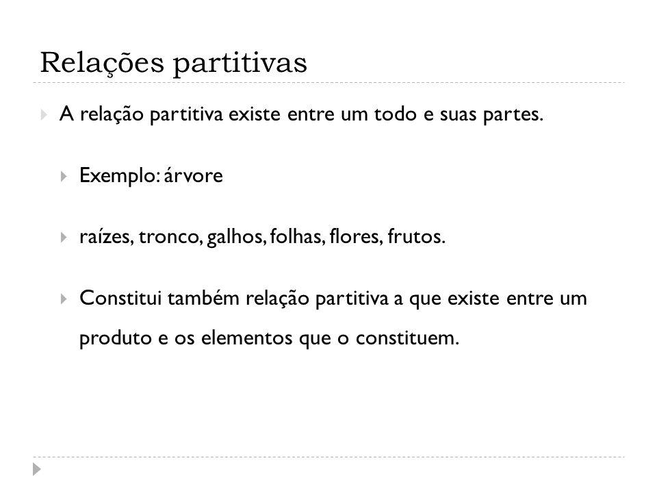 Relações partitivas A relação partitiva existe entre um todo e suas partes. Exemplo: árvore raízes, tronco, galhos, folhas, flores, frutos. Constitui