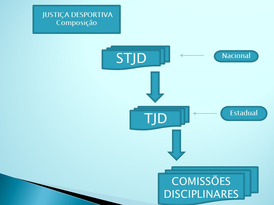 STJD TJD COMISSÕES DISCIPLINARES JUSTIÇA DESPORTIVA Composição Nacional Estadual