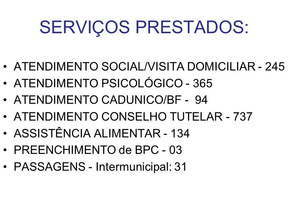 SERVIÇOS PRESTADOS: ATENDIMENTO SOCIAL/VISITA DOMICILIAR - 245 ATENDIMENTO PSICOLÓGICO - 365 ATENDIMENTO CADUNICO/BF - 94 ATENDIMENTO CONSELHO TUTELAR