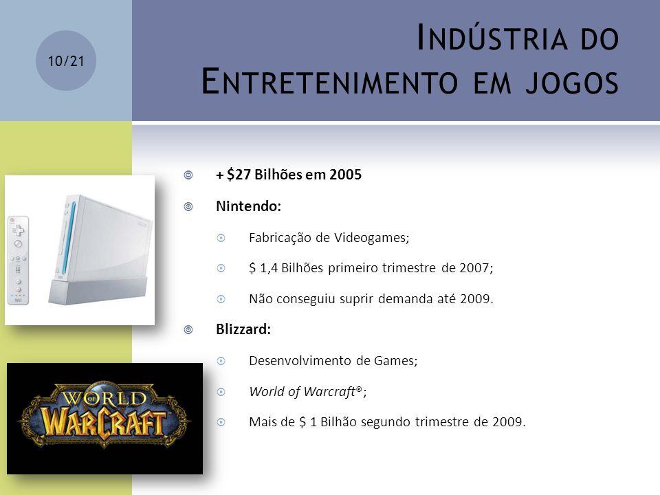 I NDÚSTRIA DO E NTRETENIMENTO EM JOGOS + $27 Bilhões em 2005 Nintendo: Fabricação de Videogames; $ 1,4 Bilhões primeiro trimestre de 2007; Não consegu