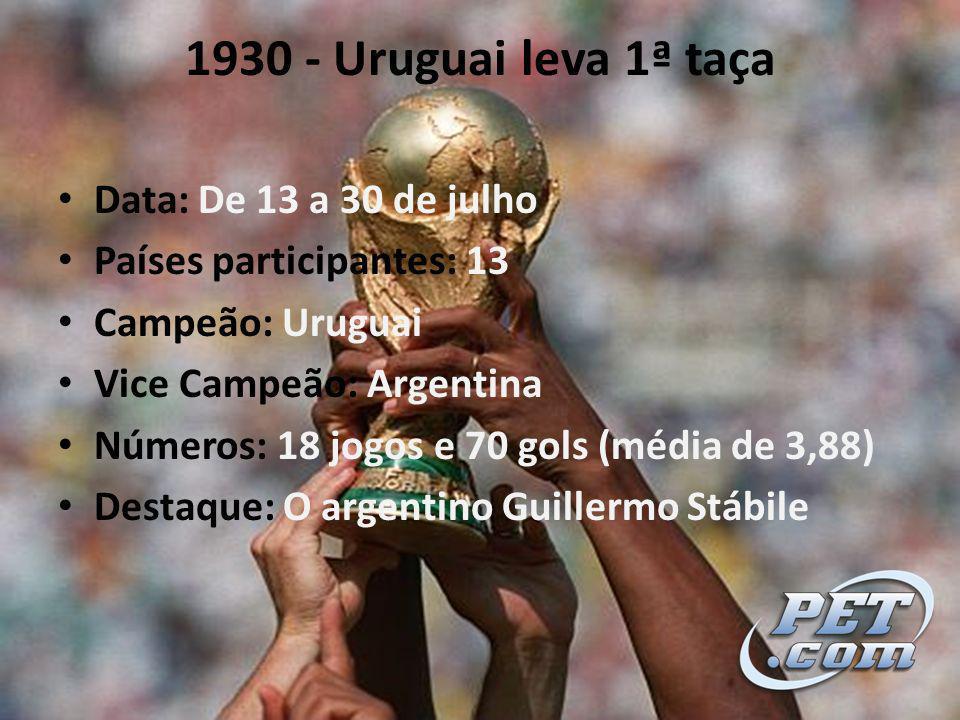 1930 - Uruguai leva 1ª taça Data: De 13 a 30 de julho Países participantes: 13 Campeão: Uruguai Vice Campeão: Argentina Números: 18 jogos e 70 gols (média de 3,88) Destaque: O argentino Guillermo Stábile