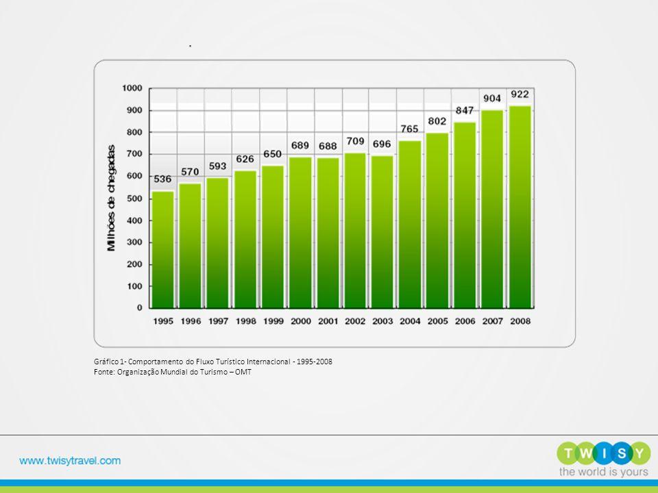 Gráfico 1- Comportamento do Fluxo Turístico Internacional - 1995-2008 Fonte: Organização Mundial do Turismo – OMT