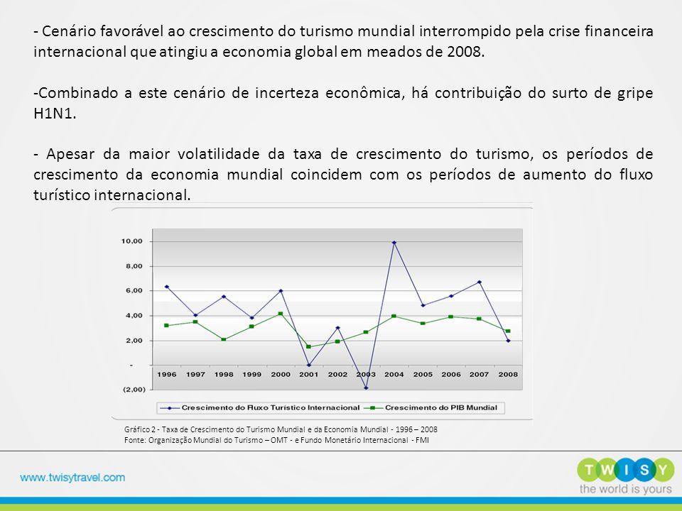 - Cenário favorável ao crescimento do turismo mundial interrompido pela crise financeira internacional que atingiu a economia global em meados de 2008