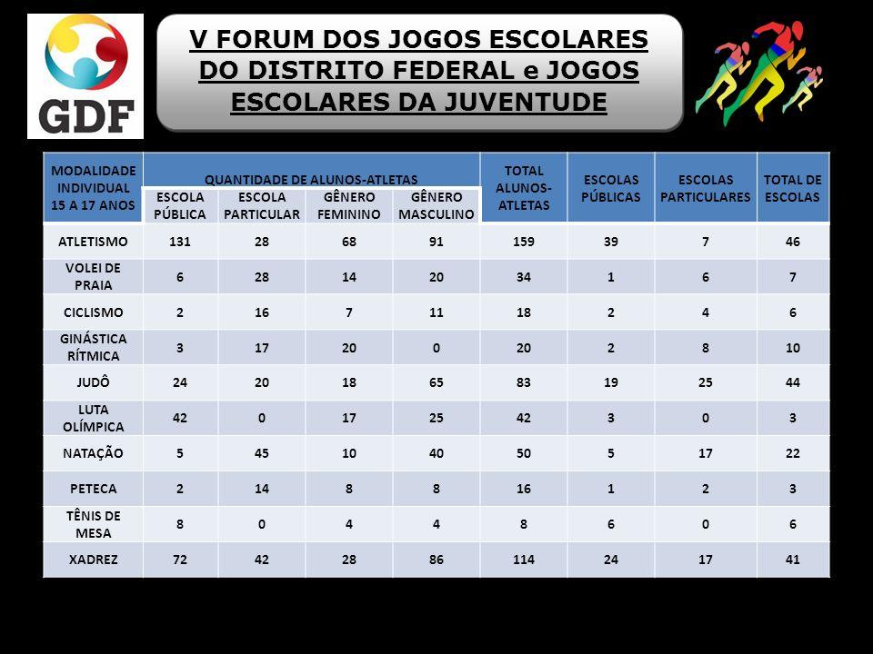 Alterações no Regulamento Técnico Específico Basquetebol: 10.8 Na categoria 12 a 14 anos as equipes deverão utilizar obrigatoriamente a marcação individual 1 x 1 com todas as variações durante todo o 1º quarto e 2° quarto do jogo.