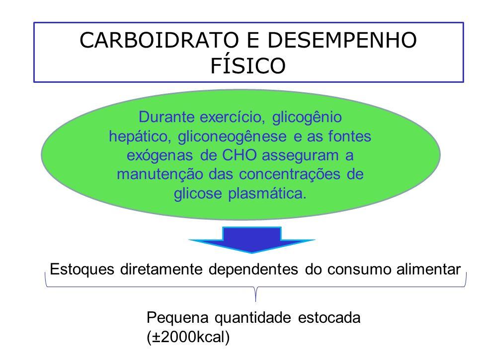 CARBOIDRATO E DESEMPENHO FÍSICO Durante exercício, glicogênio hepático, gliconeogênese e as fontes exógenas de CHO asseguram a manutenção das concentr