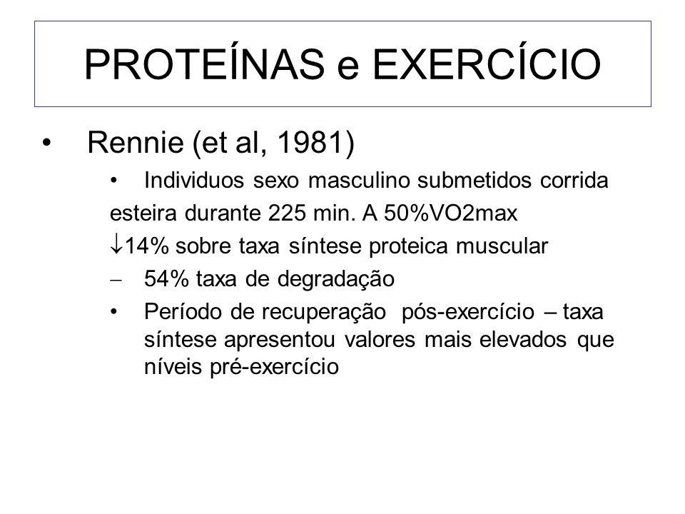PROTEÍNAS e EXERCÍCIO Rennie (et al, 1981) Individuos sexo masculino submetidos corrida esteira durante 225 min. A 50%VO2max 14% sobre taxa síntese pr