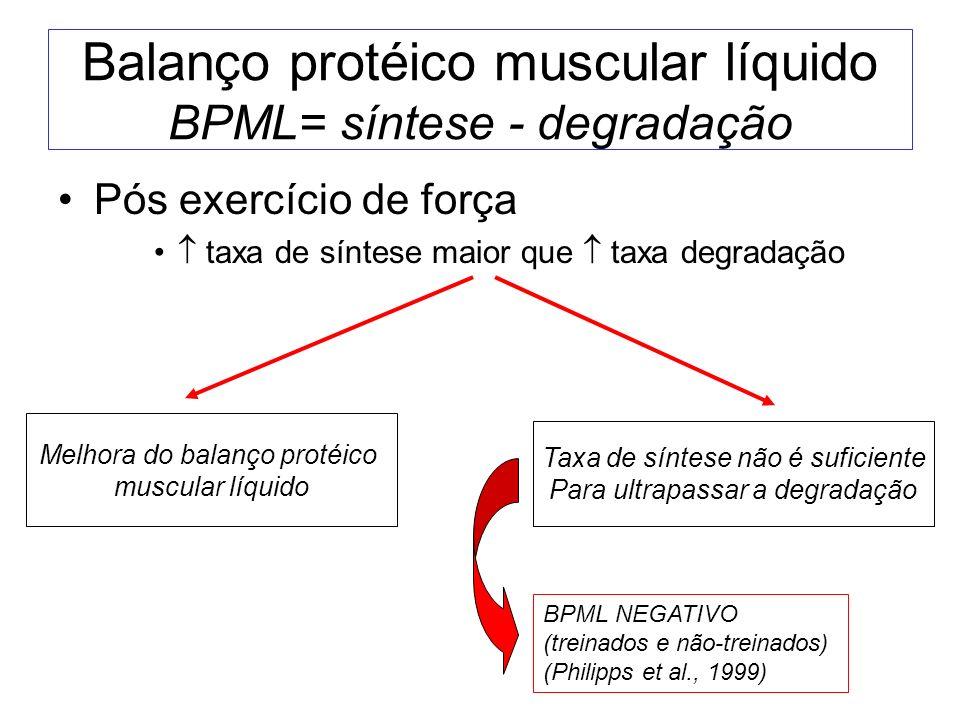 Balanço protéico muscular líquido BPML= síntese - degradação Pós exercício de força taxa de síntese maior que taxa degradação Melhora do balanço proté
