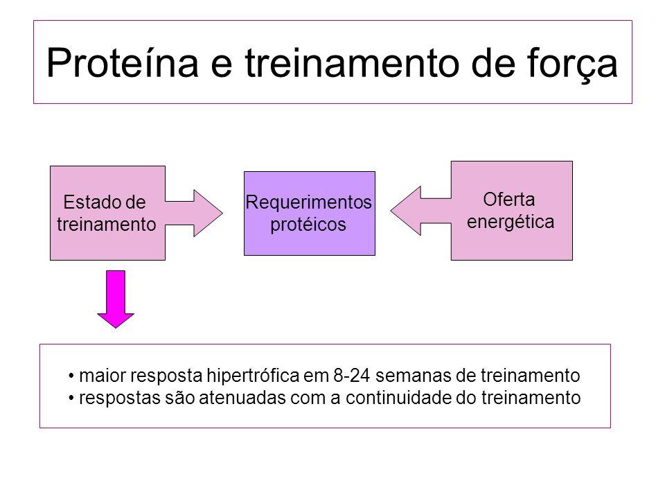 Proteína e treinamento de força Estado de treinamento Requerimentos protéicos Oferta energética maior resposta hipertrófica em 8-24 semanas de treinam
