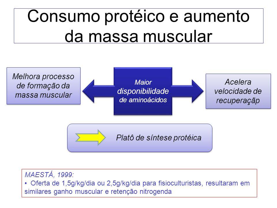 Consumo protéico e aumento da massa muscular Melhora processo de formação da massa muscular Maior disponibilidade de aminoácidos Acelera velocidade de