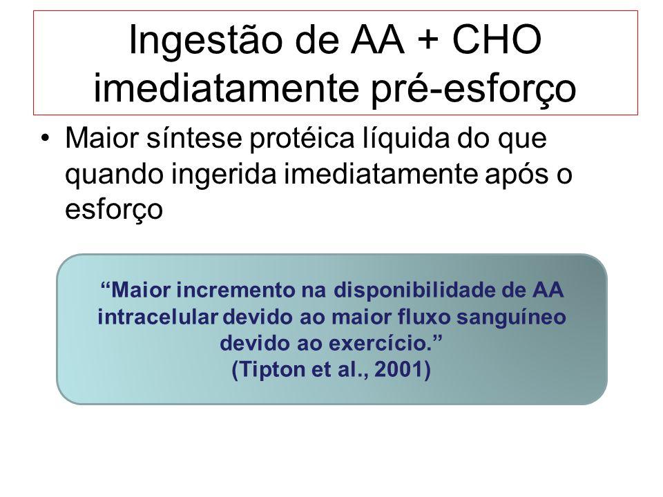 Ingestão de AA + CHO imediatamente pré-esforço Maior síntese protéica líquida do que quando ingerida imediatamente após o esforço Maior incremento na