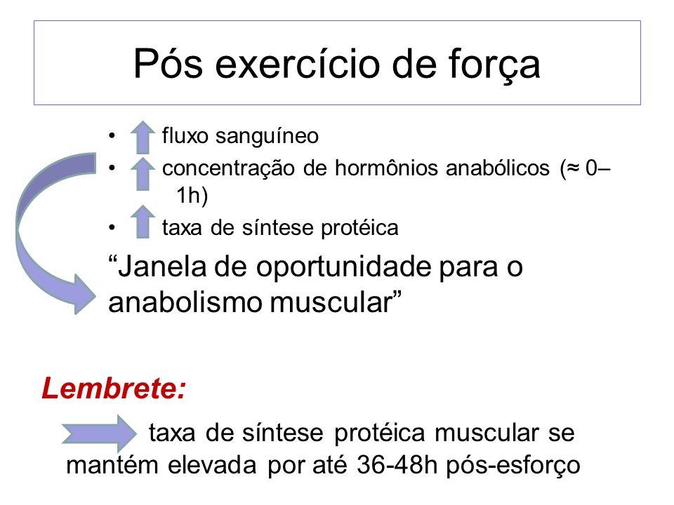Pós exercício de força fluxo sanguíneo concentração de hormônios anabólicos ( 0– 1h) taxa de síntese protéica Janela de oportunidade para o anabolismo