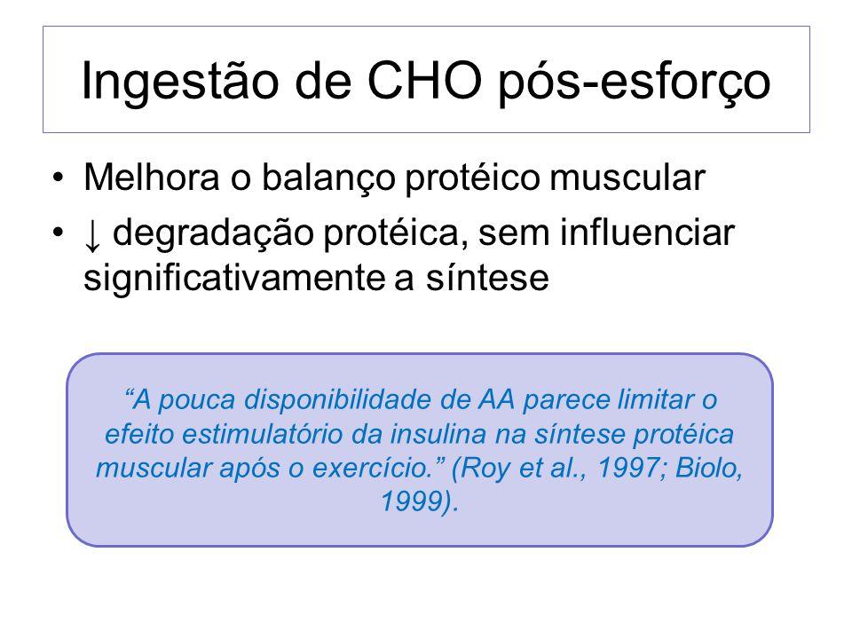 Ingestão de CHO pós-esforço Melhora o balanço protéico muscular degradação protéica, sem influenciar significativamente a síntese A pouca disponibilid